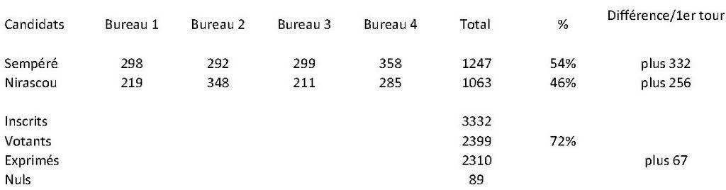 (résultats-2ème-tour)